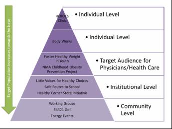 Program Pyramid